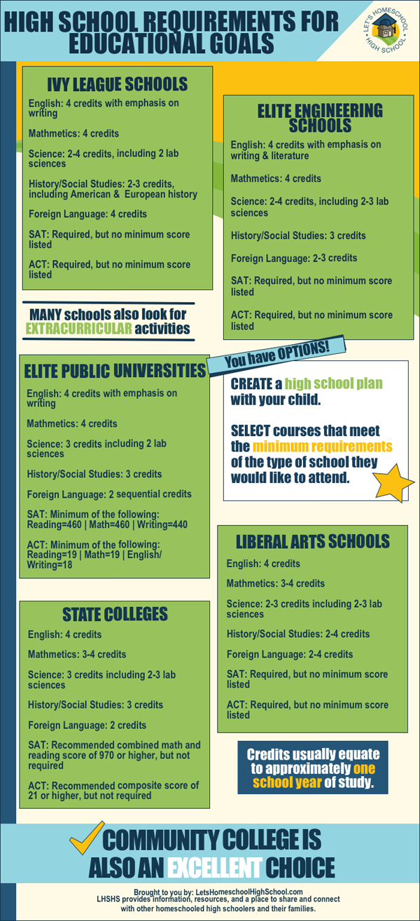 let s homeschool high school newsletter infographic planning let s homeschool high school newsletter infographic planning high school homeschool credits